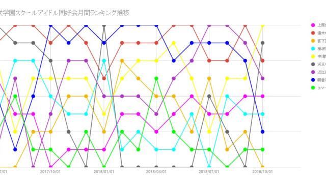 デビューアルバム「TOKIMEKI Runners」発売直前の虹ヶ咲学園スクールアイドル同好会の月間ランキング推移
