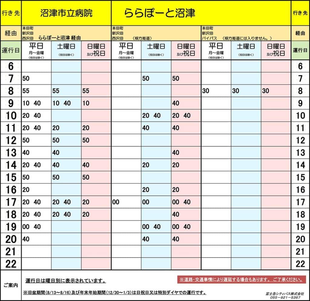 富士急シティバス時刻表:「沼津駅南口」→「ららぽーと沼津」